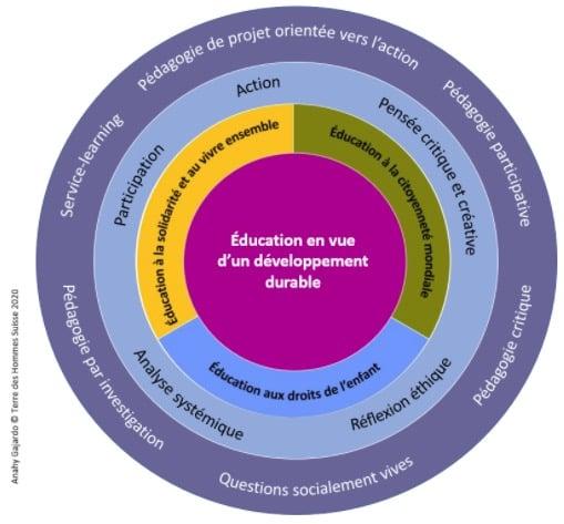 education-durable-terre-des-hommes-education